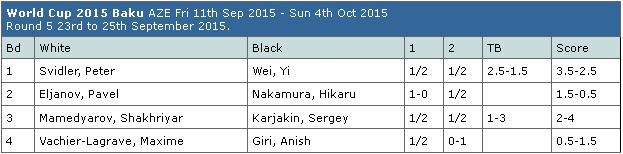 FIDE World Cup 2015 Table 1.4