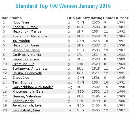 Ratings FIDE January 2016 Women