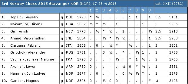 Norway Chess 2015 Table 4
