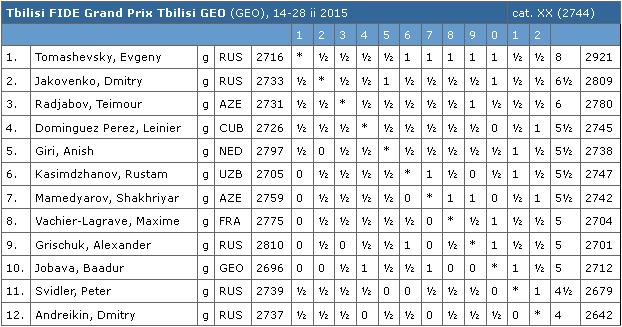 Tbilisi FIDE Grand Prix 2015 Table