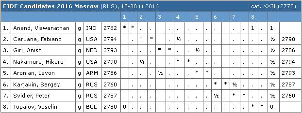 FIDE Candidates 2016 Tables r.1