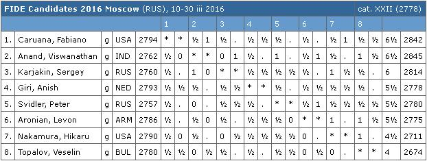 FIDE Candidates 2016 Tables r.11