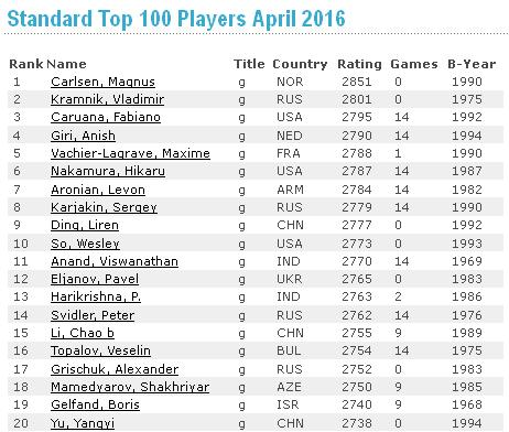 Rating FIDE april 2016 Man