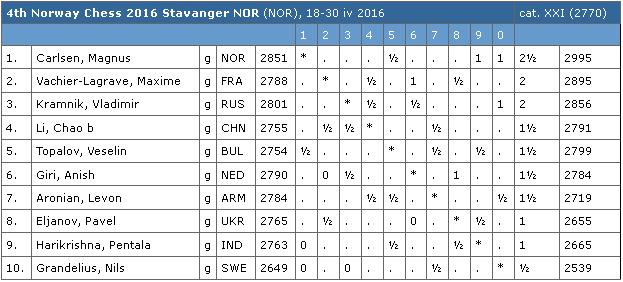 Norway Chess 2016 Table r.3